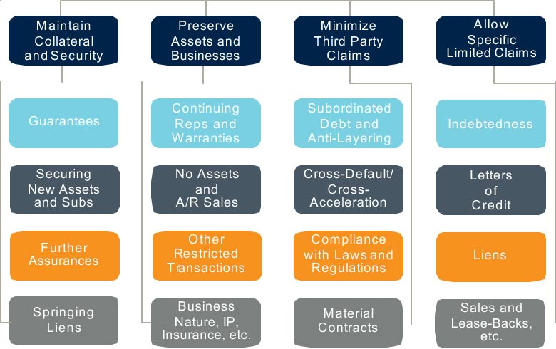 Classified Covenants Chart by Lender Objectives